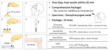 Тест на антигены SGTi-flex COVID-19 Ag